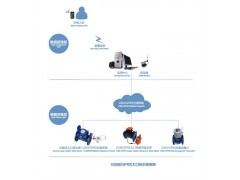 GSM/GPRS大口径水表管理系统及软件