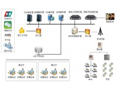 供水营业收费管理系统